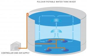 water tank mixing
